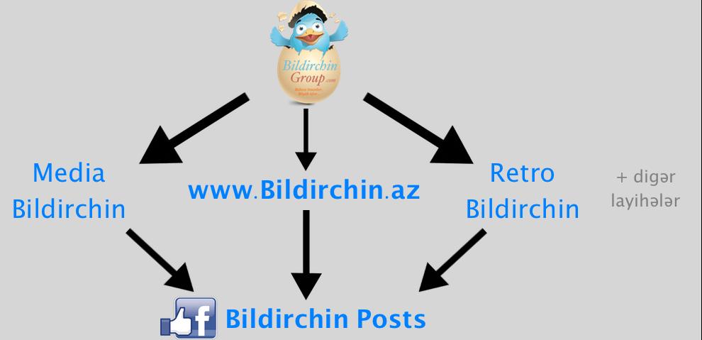 Bildirchin Group mexanizm